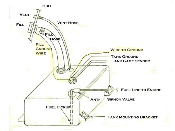 image5 grounding a plastic gas tank boatbuilding blog marine fuel sending unit wiring diagram at cos-gaming.co